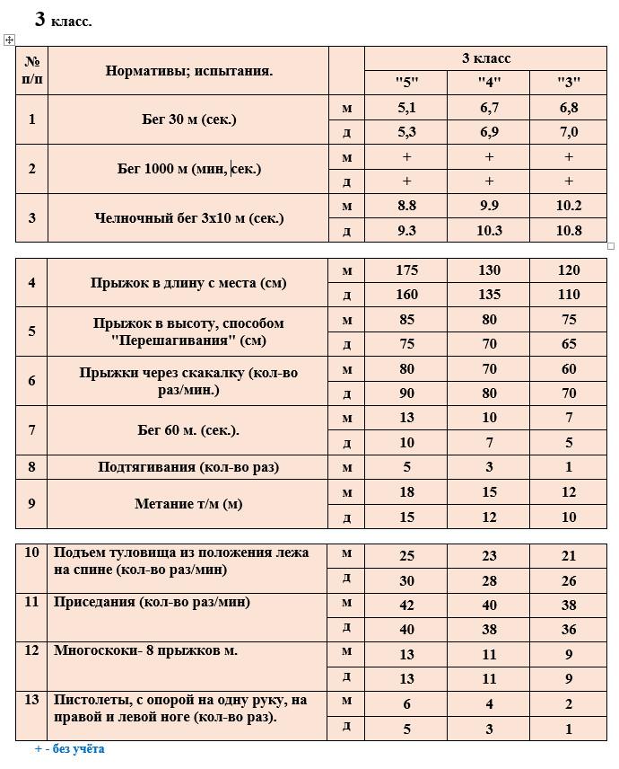 Учебные нормативы по предмету физкультура в 3 классах
