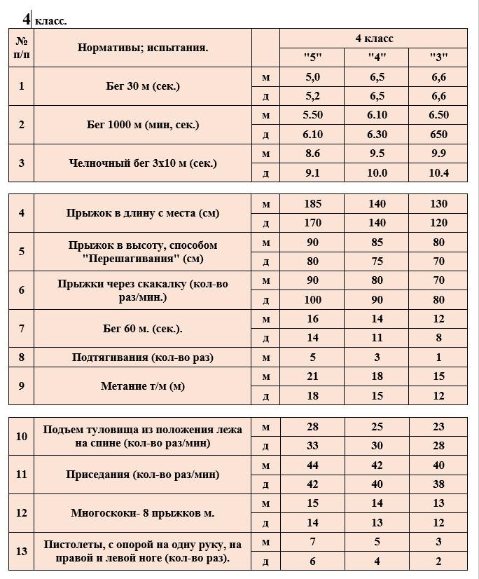 Учебные нормативы по предмету физкультура в 4 классах