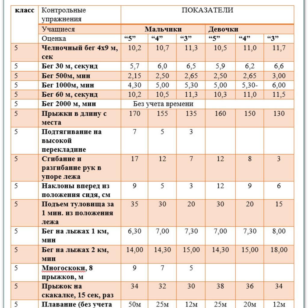 Учебные нормативы по усвоению навыков, умений, развитию двигательных качеств по предмету физкультура 5 класс