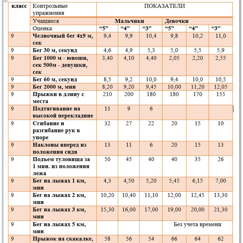 Учебные нормативы по усвоению навыков, умений, развитию двигательных качеств по предмету физкультура 9 класс