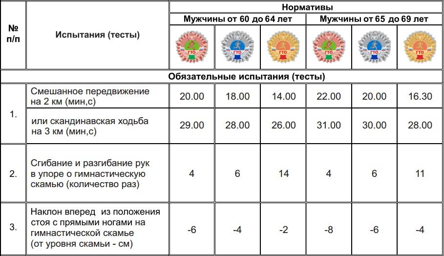 Нормативы ГТО для мужчин 60-69 лет