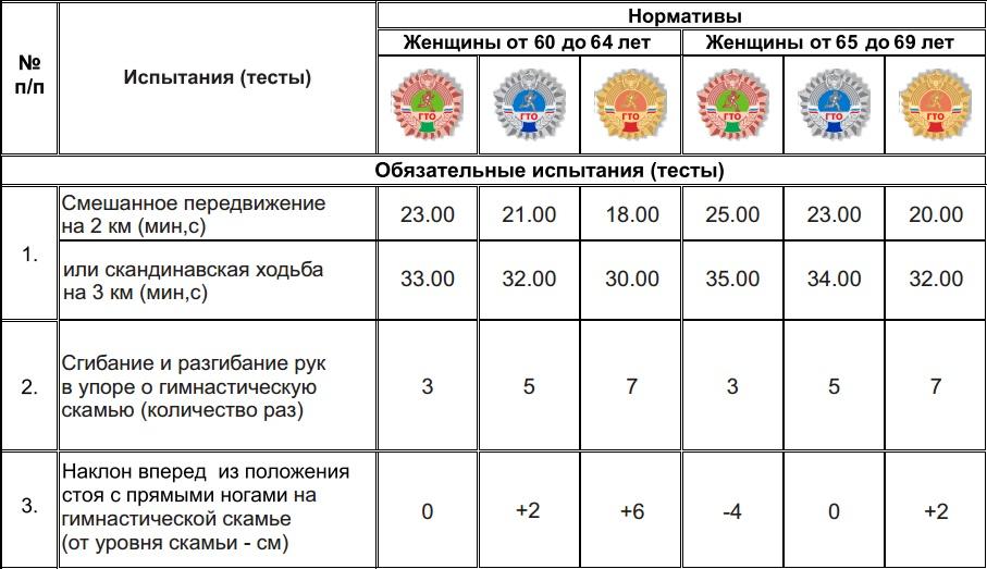 Нормативы ГТО женщин 60-69 лет