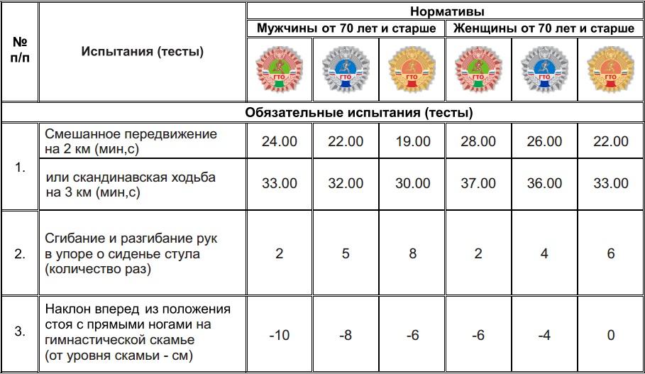 11 ступень нормативы ГТО для мужчин70-79 лет