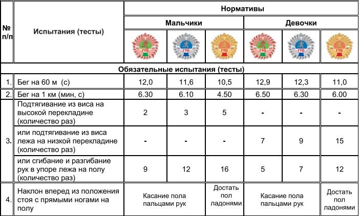 Нормативы ГТО 9-10 лет