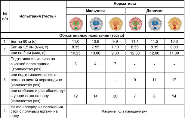 ГТО для школьников 11-12 лет