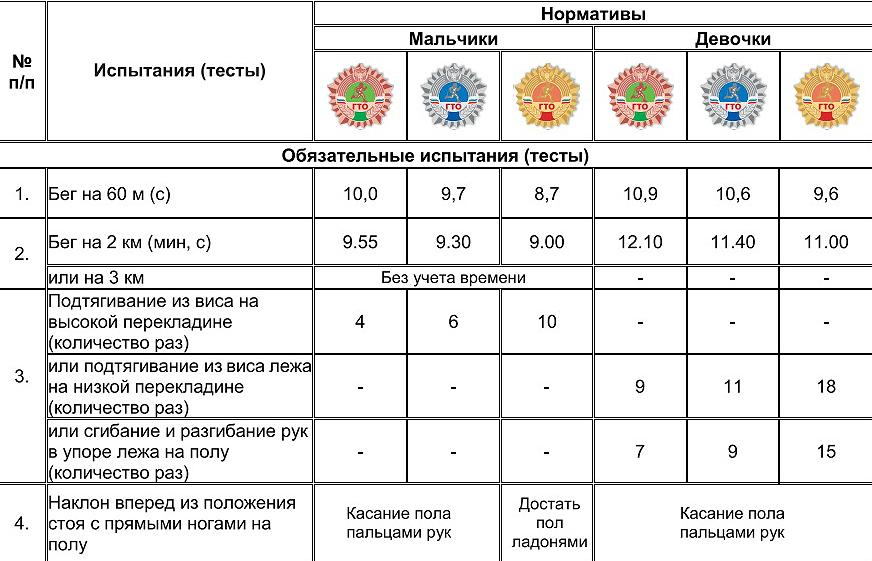 Нормативы ГТО для школьников 13-15 лет