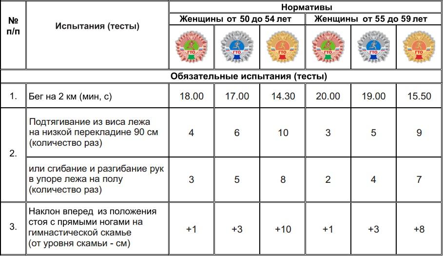 Нормативы ГТО для женщин 50-59 лет