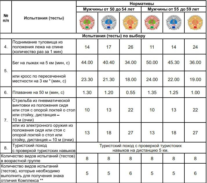 Нормативы ГТО для мужчин 50-59 лет